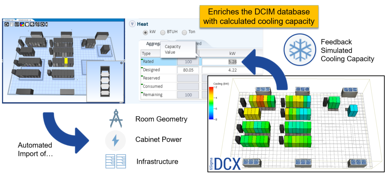 CFD in Data Center Operations | Future Facilities