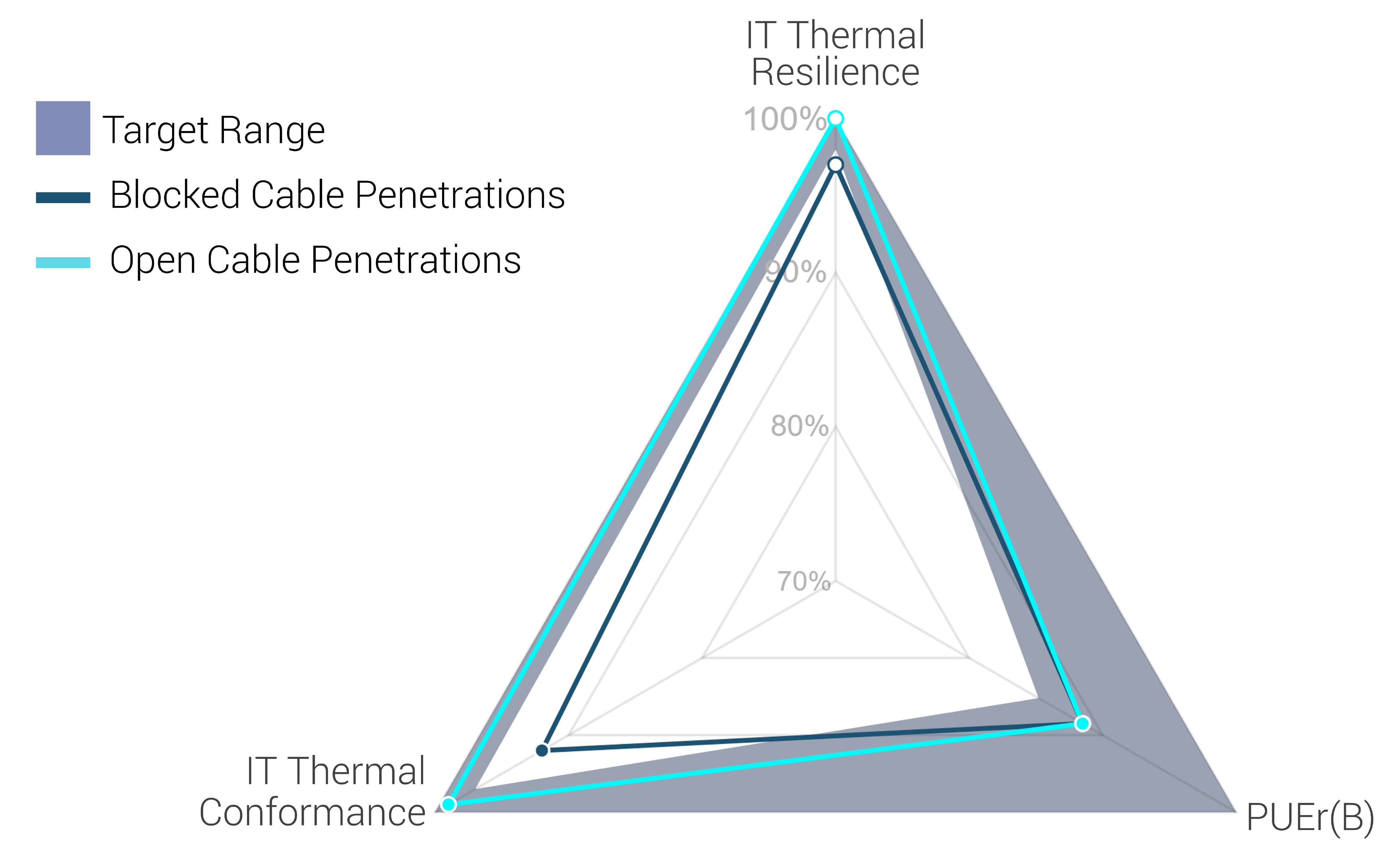 Blocked vs Open Cable Penetrations PI