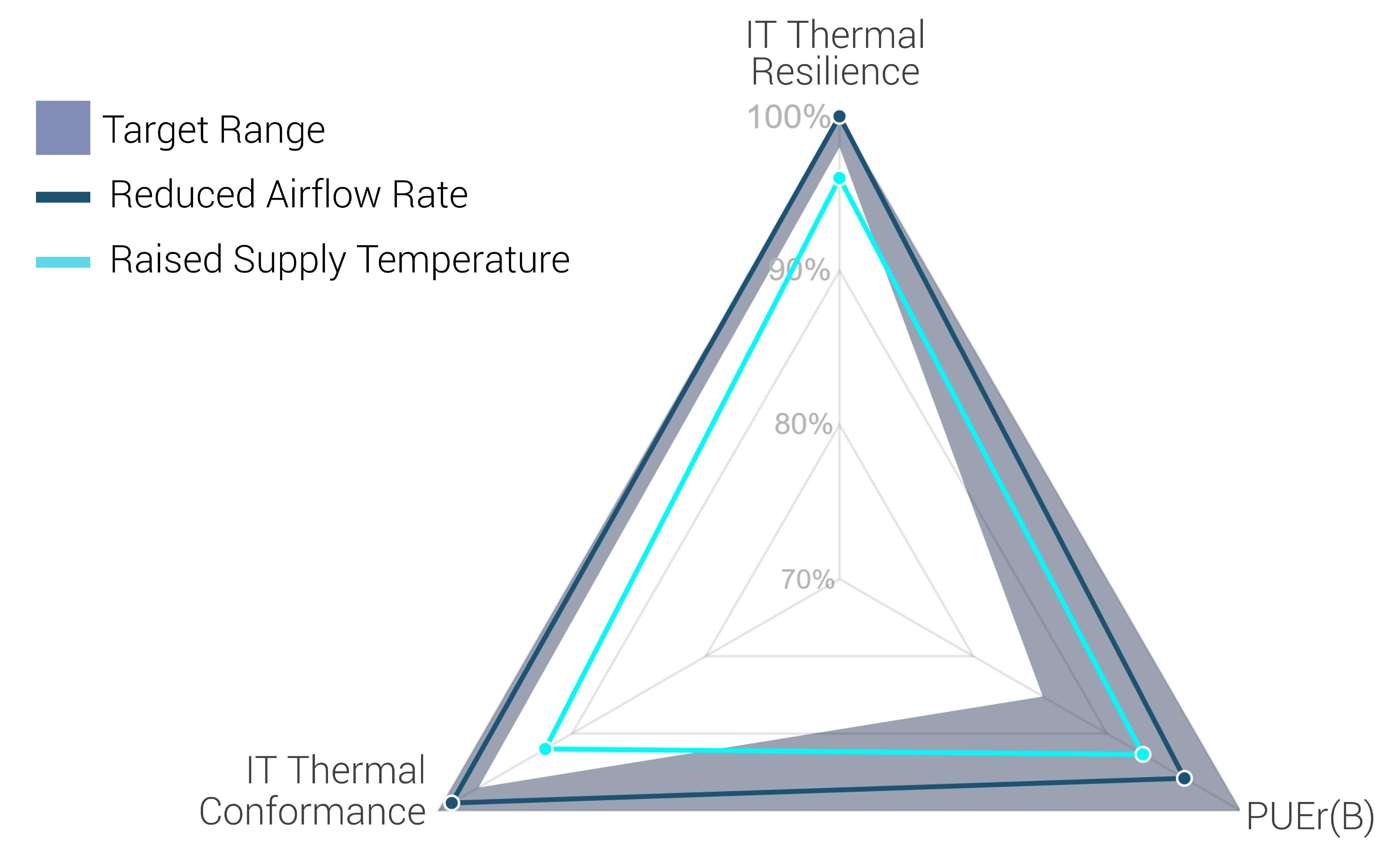 Reduced Airflow Raised Temp PI