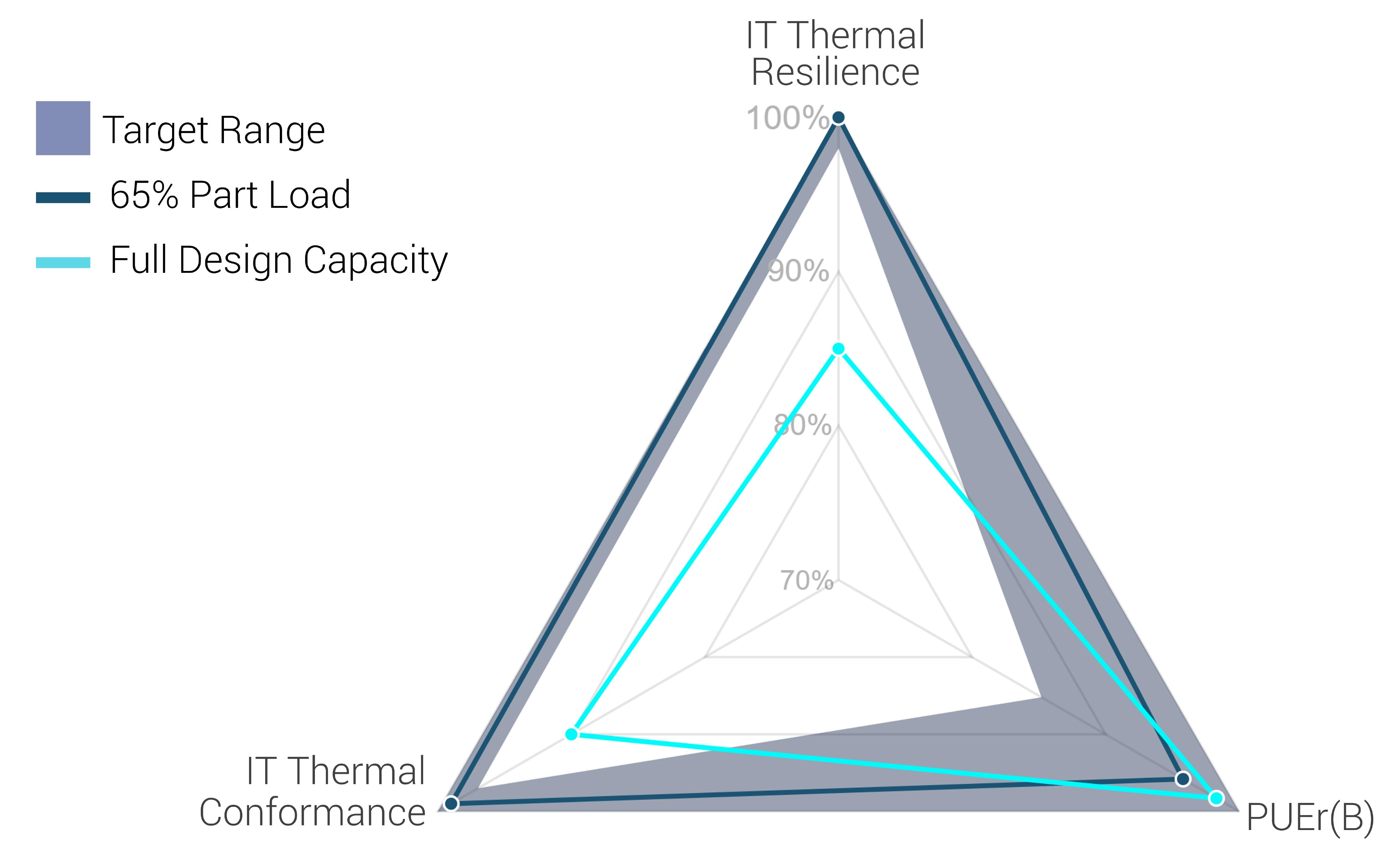 Part Load vs Full Capacity PI