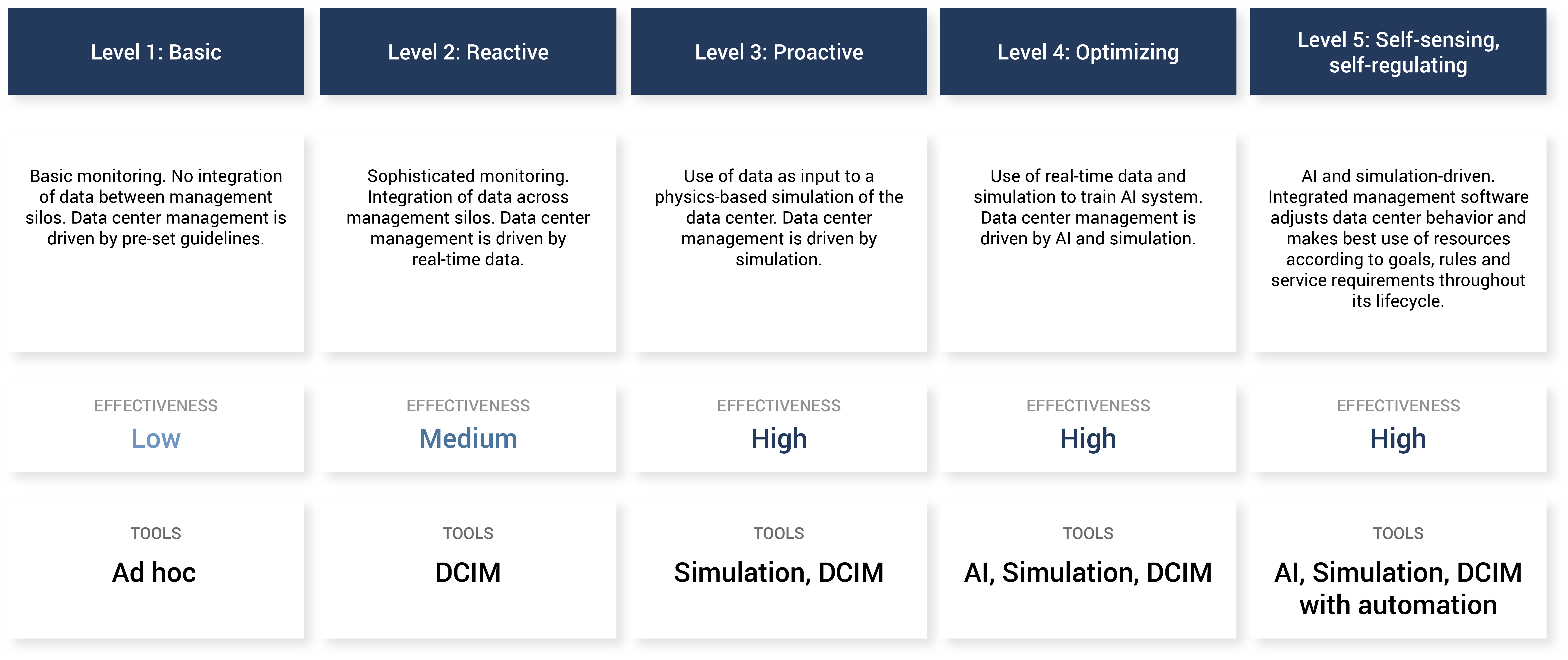 data center management maturity model
